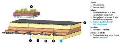 Knauf SteelToit® Renovtoit BA - Fesco - Knauf SteelThane® Renovtoit BA - Bâtiments industriels, locaux d'activités, ICPE et Établissements Recevant du Public - Isolation en rénovation de couverture